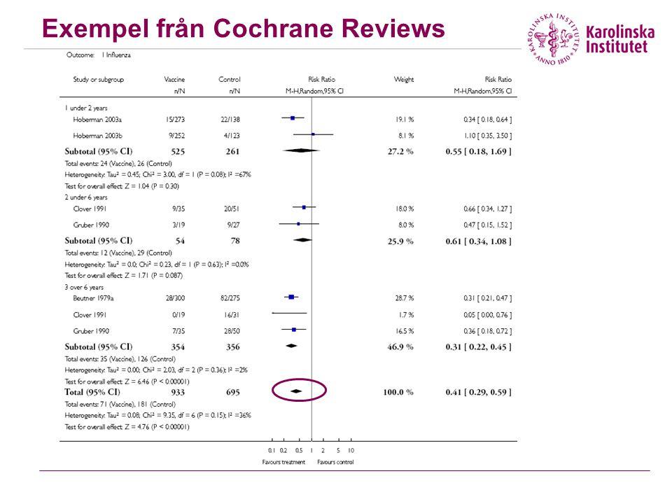 Exempel från Cochrane Reviews
