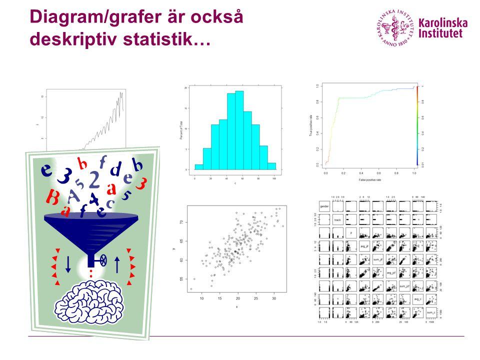 Översikt  Lägesmått  Spridningsmått  Statistisk inferens Punktskattning/Standard error Konfidensintervall Hypotesprövning Signifikans/p-värde  Sambandsmodeller