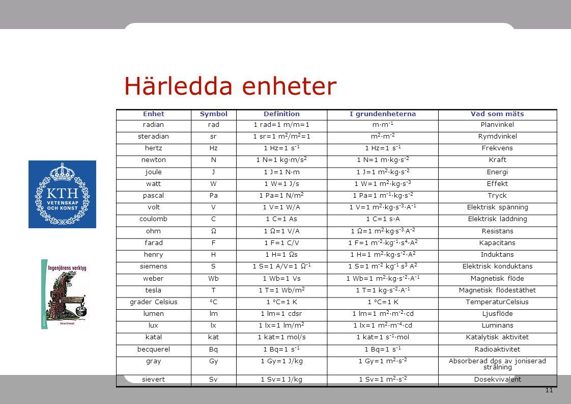 11 Härledda enheter EnhetSymbolDefinitionI grundenheternaVad som mäts radianrad1 rad=1 m/m=1m·m -1 Planvinkel steradiansr1 sr=1 m 2 /m 2 =1m 2 ·m -2 R