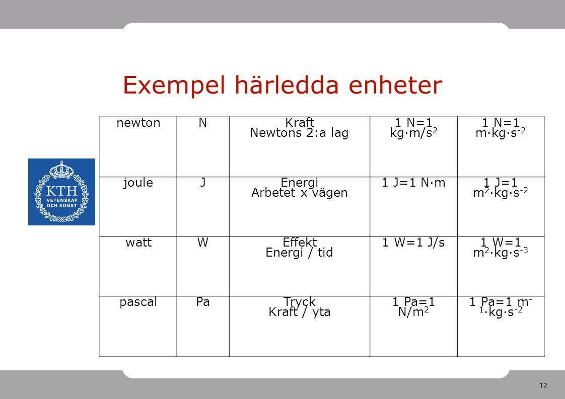 12 Exempel härledda enheter newtonNKraft Newtons 2:a lag 1 N=1 kg·m/s 2 1 N=1 m·kg·s -2 jouleJEnergi Arbetet x vägen 1 J=1 N·m1 J=1 m 2 ·kg·s -2 wattW
