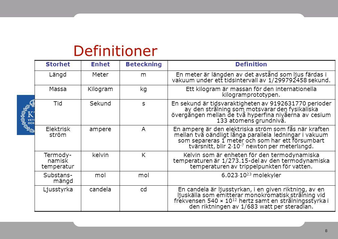 9 Definitioner Meter bestäms ur ljusets hastighet Kilogram bestäms från en referens Sekunder definieras mha atomur - mycket exakt klocka Ström bestäms 'experimentellt' Temperaturskalan bygger på vattnets frys- och kokpunkt Mol bestäms från kolatomens vikt Ljusintensitet bestäms av ögats känslighet för grönt ljus