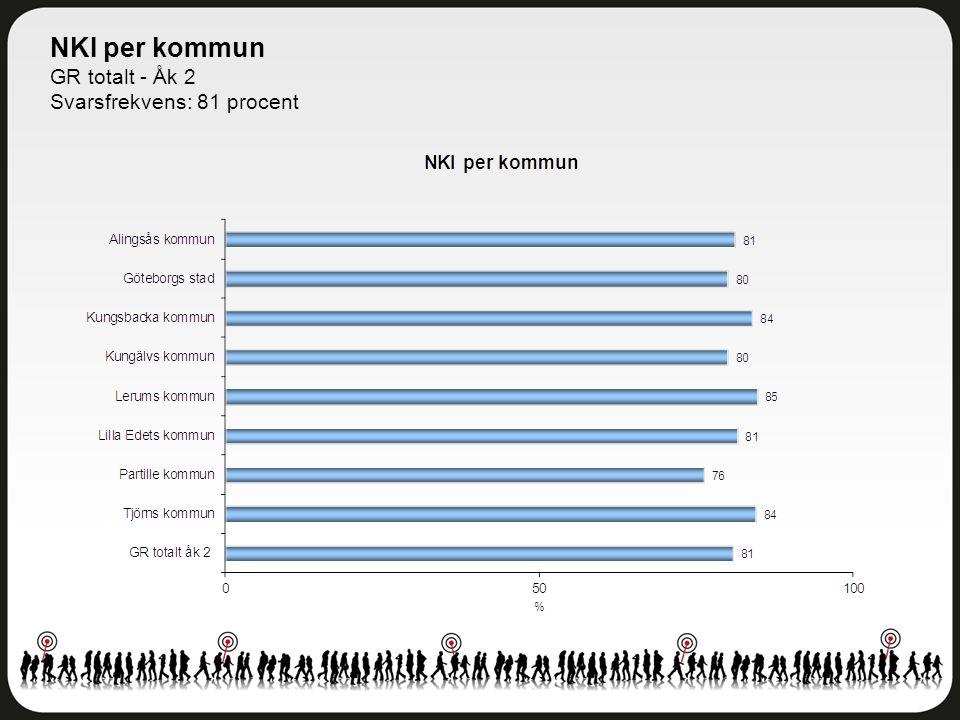 NKI per kommun GR totalt - Åk 2 Svarsfrekvens: 81 procent
