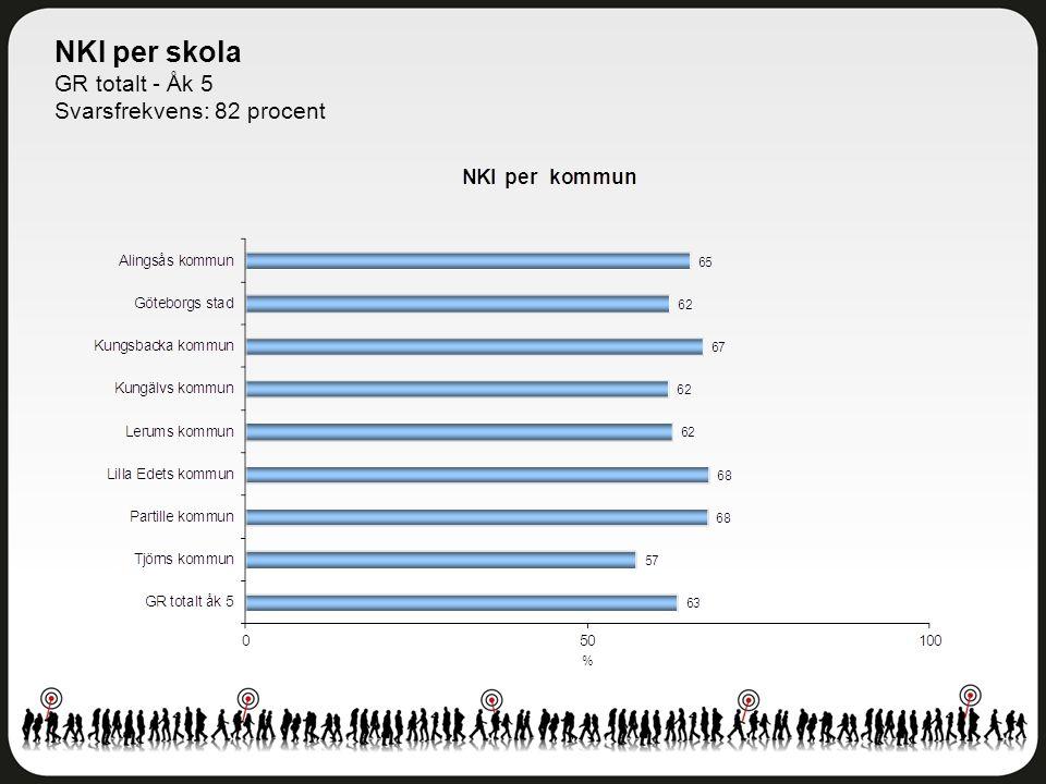 NKI per skola GR totalt - Åk 5 Svarsfrekvens: 82 procent