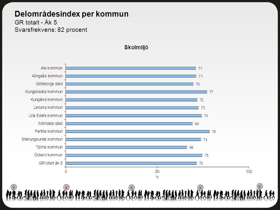 Delområdesindex per kommun GR totalt - Åk 5 Svarsfrekvens: 82 procent