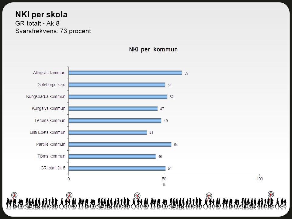 NKI per skola GR totalt - Åk 8 Svarsfrekvens: 73 procent