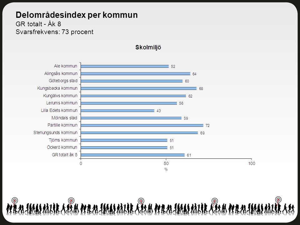 Delområdesindex per kommun GR totalt - Åk 8 Svarsfrekvens: 73 procent