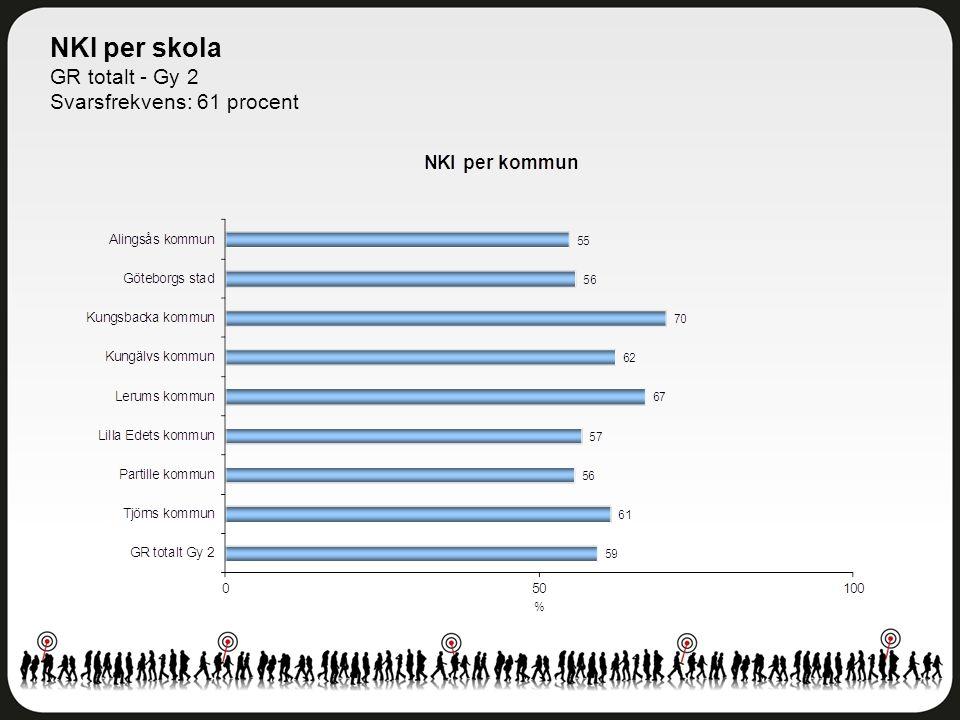 NKI per skola GR totalt - Gy 2 Svarsfrekvens: 61 procent