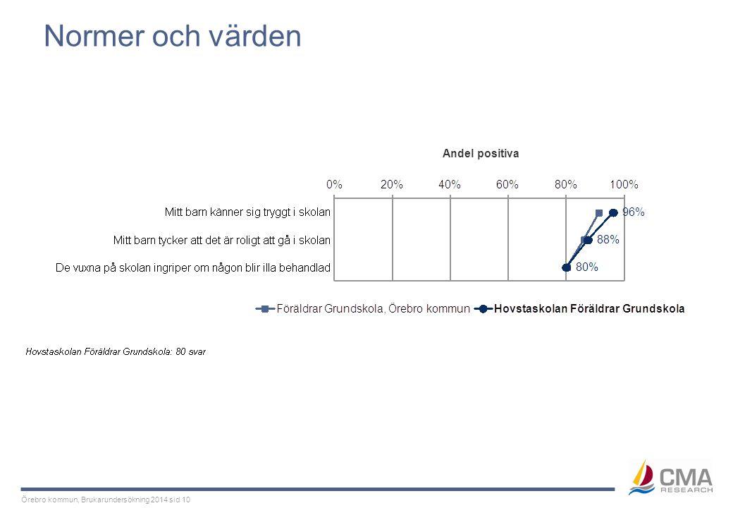 Örebro kommun, Brukarundersökning 2014 sid 10 Normer och värden Andel positiva