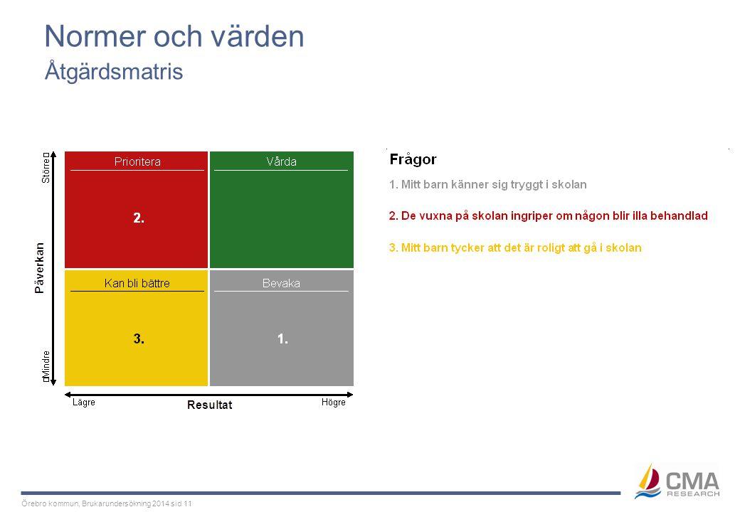 Örebro kommun, Brukarundersökning 2014 sid 11 Normer och värden Åtgärdsmatris
