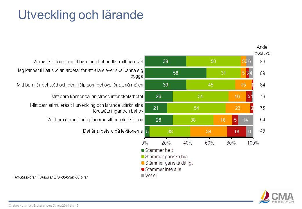 Örebro kommun, Brukarundersökning 2014 sid 12 Utveckling och lärande
