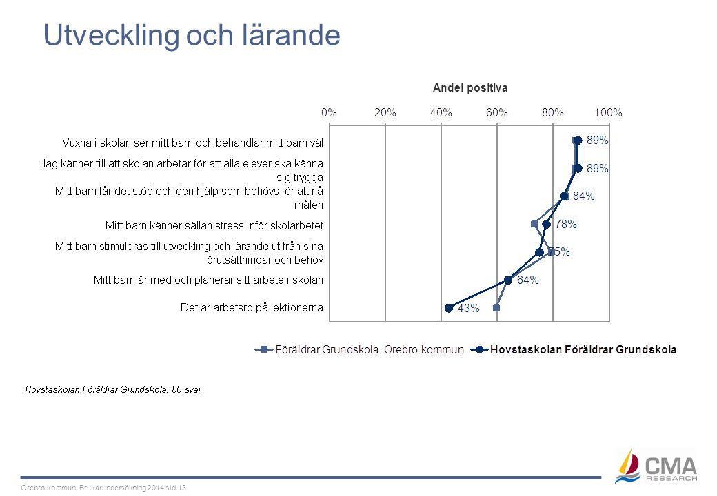 Örebro kommun, Brukarundersökning 2014 sid 13 Utveckling och lärande Andel positiva