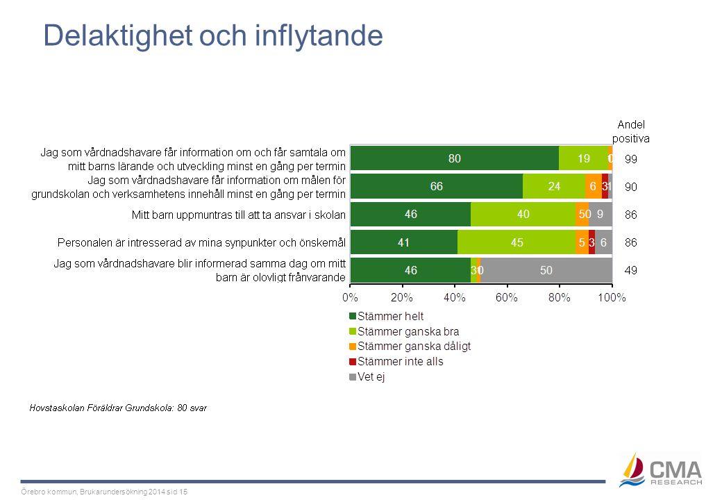 Örebro kommun, Brukarundersökning 2014 sid 15 Delaktighet och inflytande