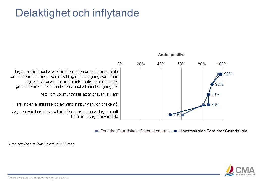 Örebro kommun, Brukarundersökning 2014 sid 16 Delaktighet och inflytande Andel positiva