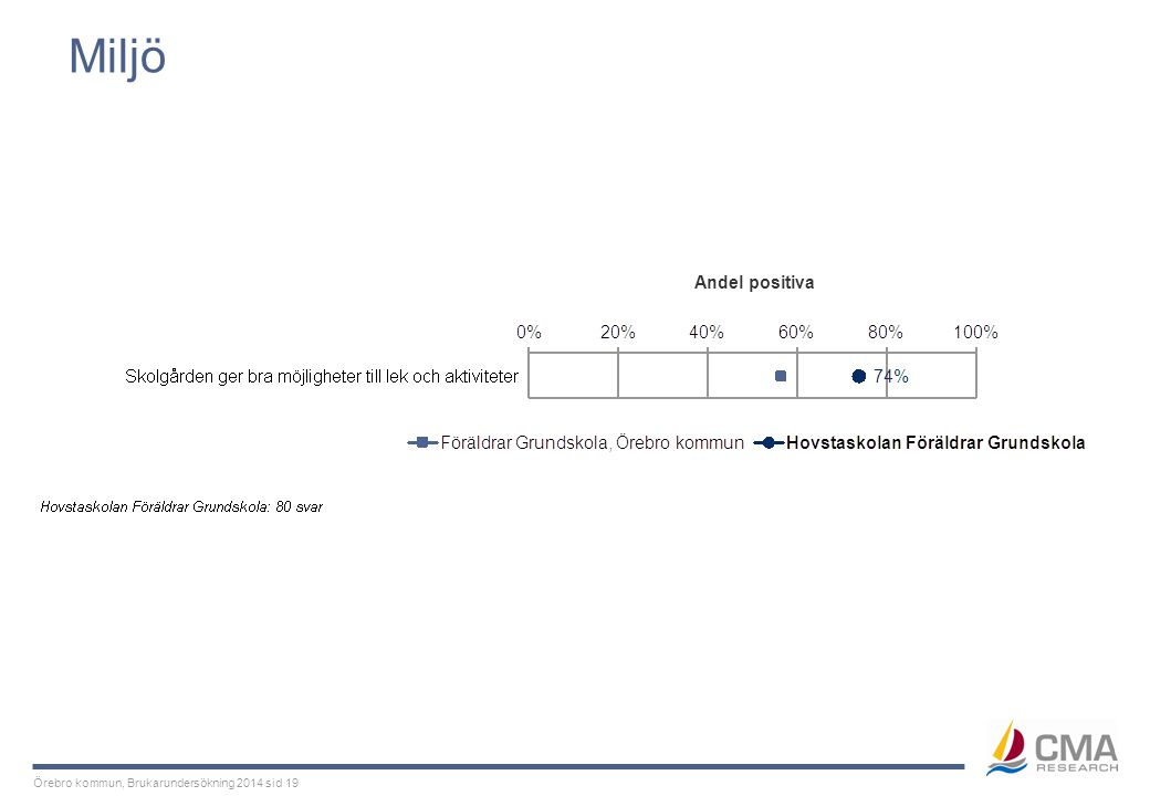 Örebro kommun, Brukarundersökning 2014 sid 19 Miljö Andel positiva