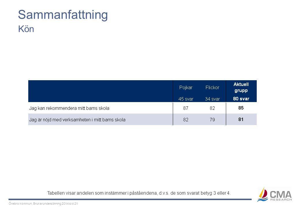Örebro kommun, Brukarundersökning 2014 sid 21 Sammanfattning Kön Tabellen visar andelen som instämmer i påståendena, d.v.s. de som svarat betyg 3 elle