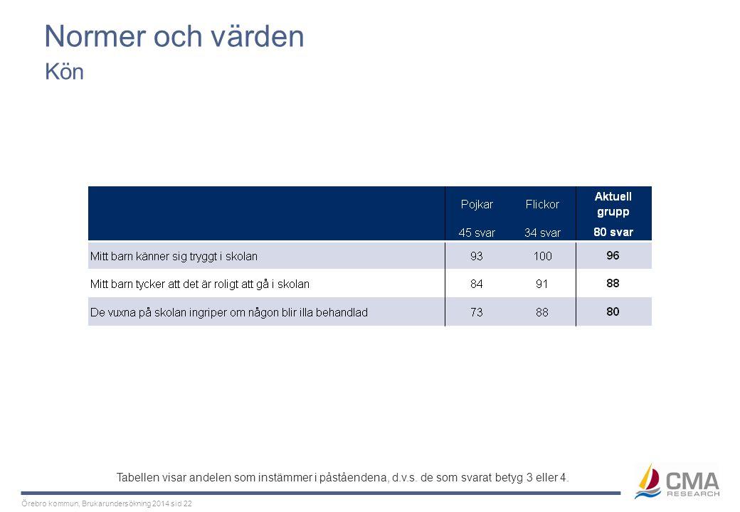 Örebro kommun, Brukarundersökning 2014 sid 22 Normer och värden Kön Tabellen visar andelen som instämmer i påståendena, d.v.s. de som svarat betyg 3 e