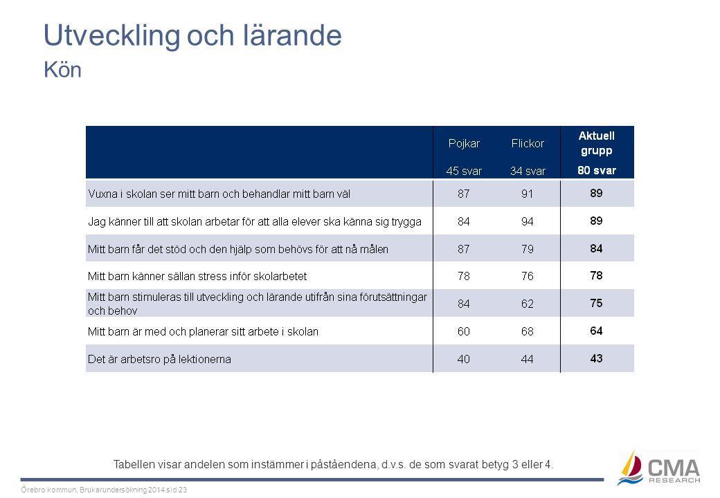 Örebro kommun, Brukarundersökning 2014 sid 23 Utveckling och lärande Kön Tabellen visar andelen som instämmer i påståendena, d.v.s. de som svarat bety