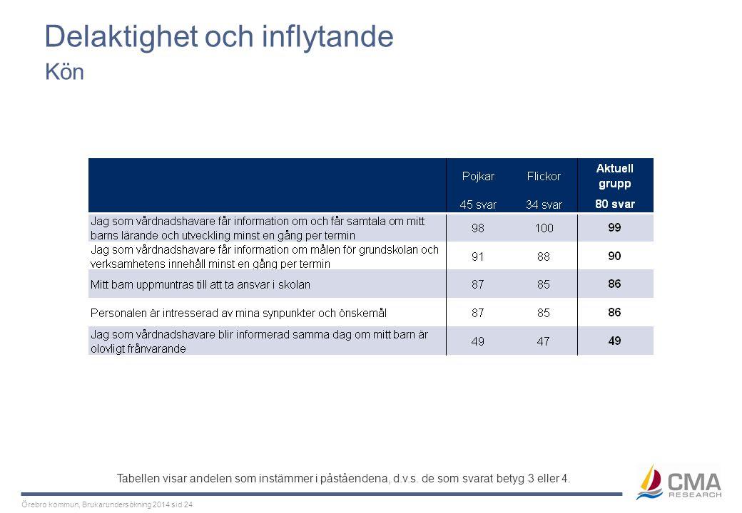 Örebro kommun, Brukarundersökning 2014 sid 24 Delaktighet och inflytande Kön Tabellen visar andelen som instämmer i påståendena, d.v.s. de som svarat