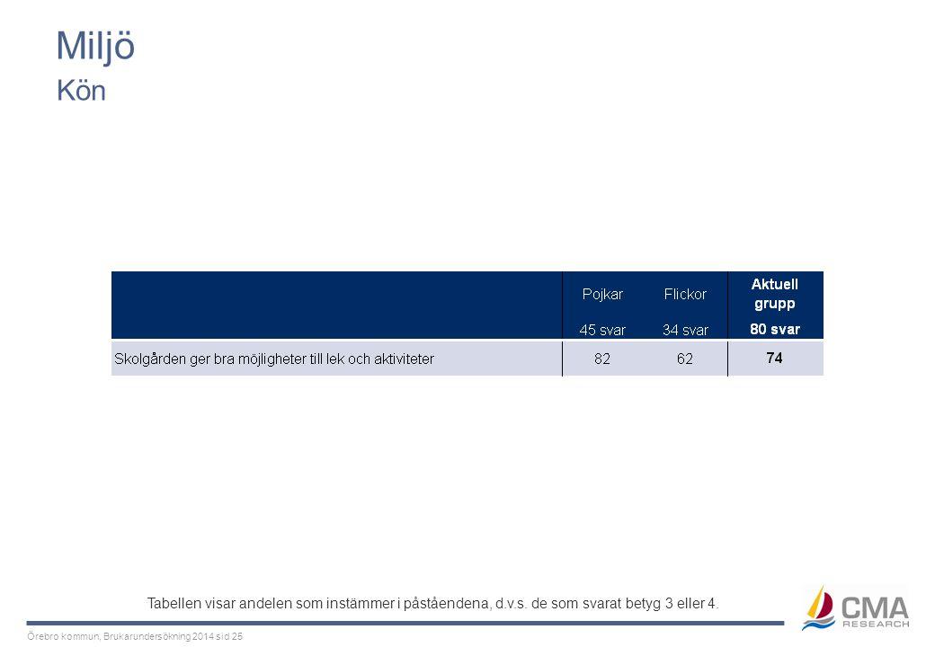 Örebro kommun, Brukarundersökning 2014 sid 25 Miljö Kön Tabellen visar andelen som instämmer i påståendena, d.v.s. de som svarat betyg 3 eller 4.