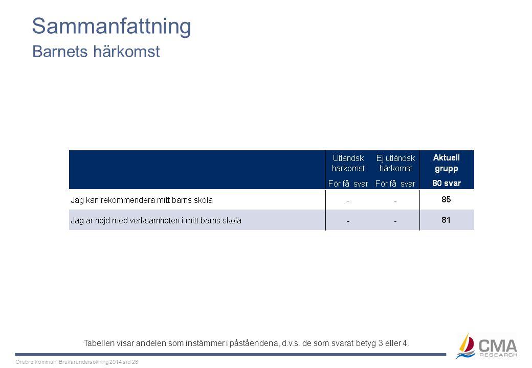 Örebro kommun, Brukarundersökning 2014 sid 26 Sammanfattning Barnets härkomst Tabellen visar andelen som instämmer i påståendena, d.v.s. de som svarat