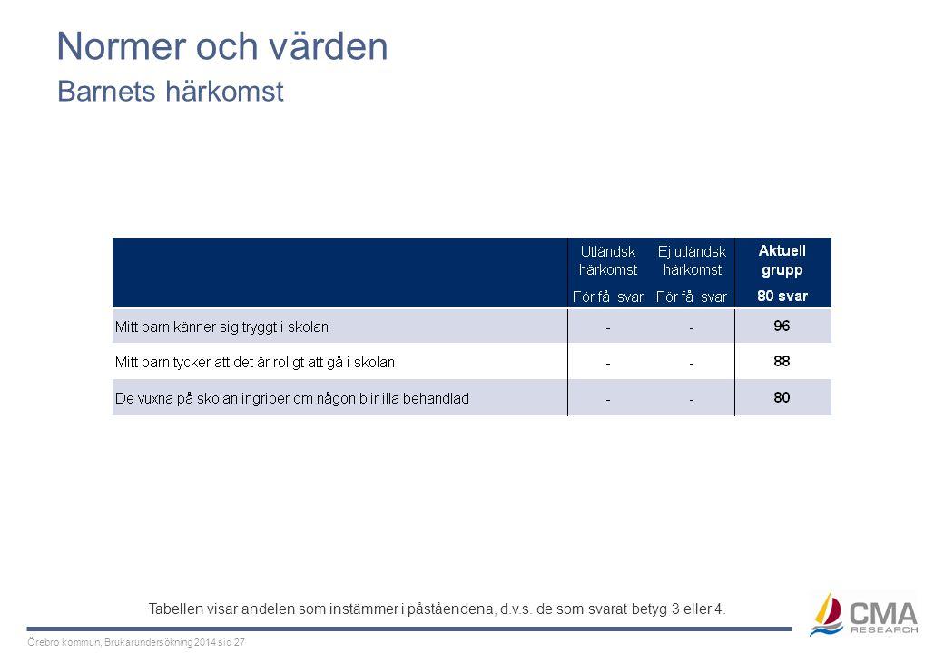 Örebro kommun, Brukarundersökning 2014 sid 27 Normer och värden Barnets härkomst Tabellen visar andelen som instämmer i påståendena, d.v.s. de som sva