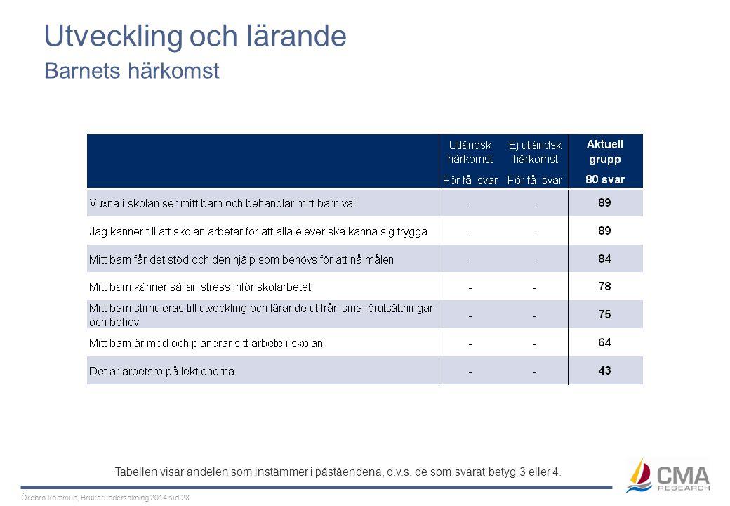 Örebro kommun, Brukarundersökning 2014 sid 28 Utveckling och lärande Barnets härkomst Tabellen visar andelen som instämmer i påståendena, d.v.s. de so