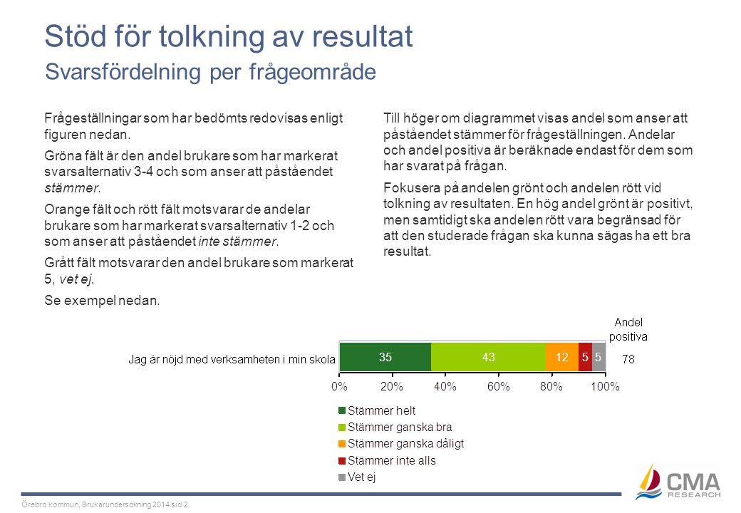Örebro kommun, Brukarundersökning 2014 sid 2 Stöd för tolkning av resultat Frågeställningar som har bedömts redovisas enligt figuren nedan. Gröna fält