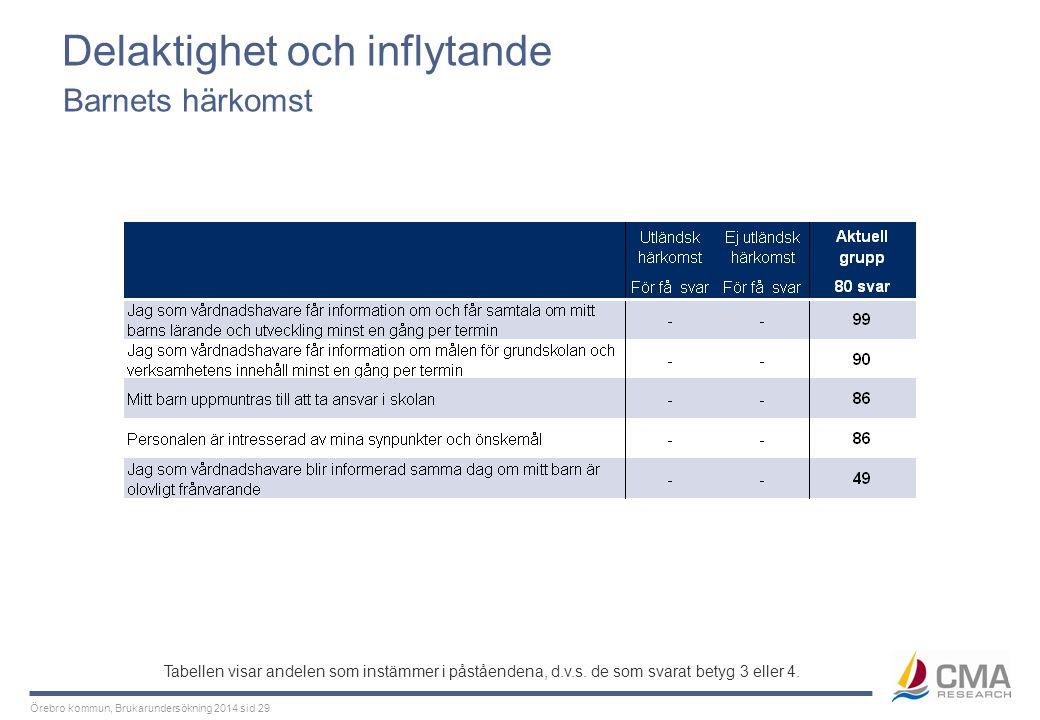 Örebro kommun, Brukarundersökning 2014 sid 29 Delaktighet och inflytande Barnets härkomst Tabellen visar andelen som instämmer i påståendena, d.v.s. d
