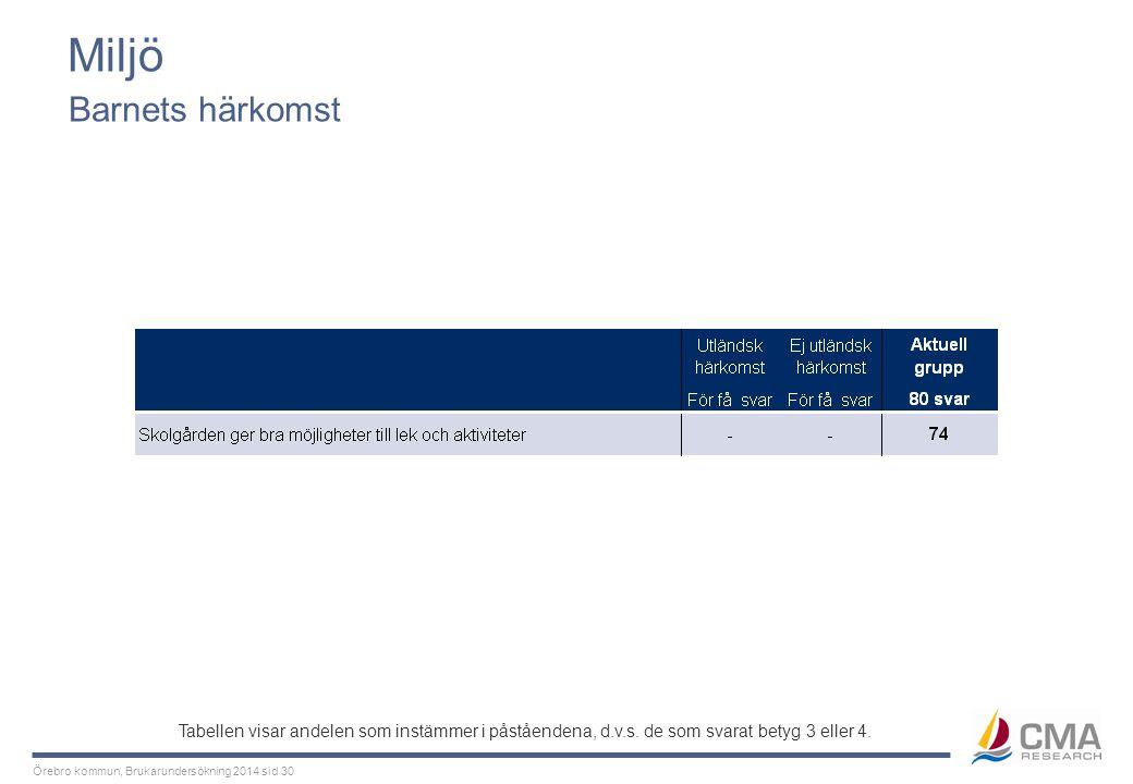 Örebro kommun, Brukarundersökning 2014 sid 30 Miljö Barnets härkomst Tabellen visar andelen som instämmer i påståendena, d.v.s. de som svarat betyg 3