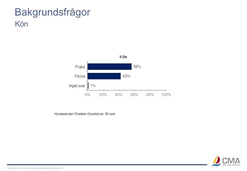 Örebro kommun, Brukarundersökning 2014 sid 25 Miljö Kön Tabellen visar andelen som instämmer i påståendena, d.v.s.