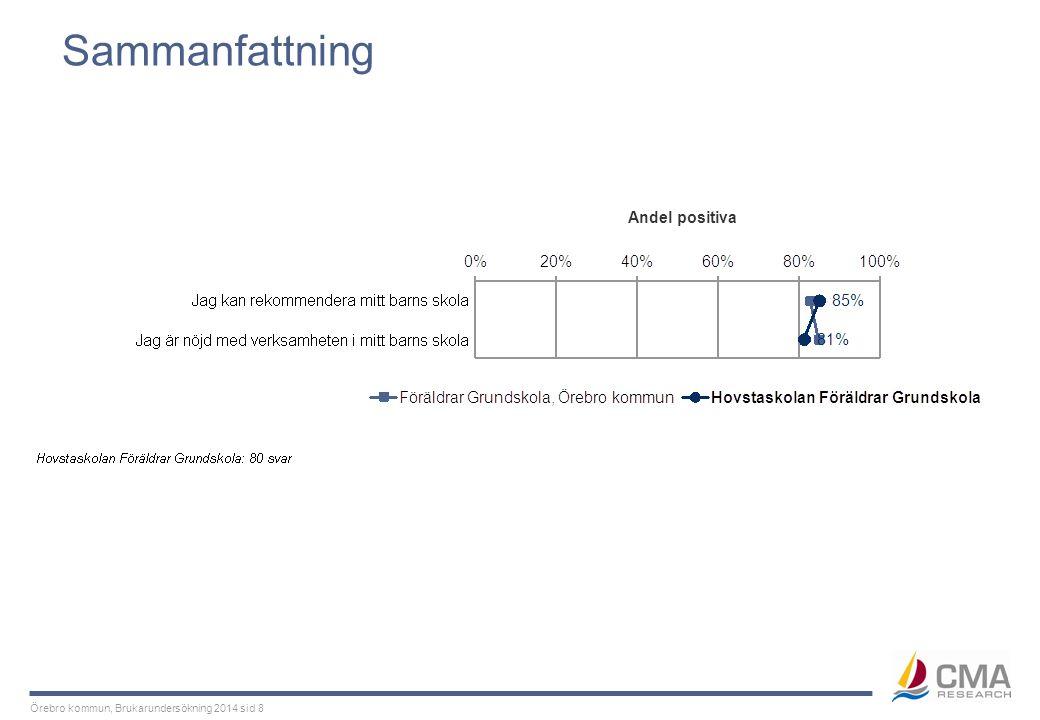 Örebro kommun, Brukarundersökning 2014 sid 29 Delaktighet och inflytande Barnets härkomst Tabellen visar andelen som instämmer i påståendena, d.v.s.
