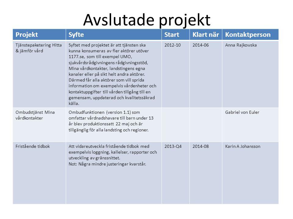 Avslutade projekt ProjektSyfteStartKlart närKontaktperson Tjänstepaketering Hitta & jämför vård Syftet med projektet är att tjänsten ska kunna konsume