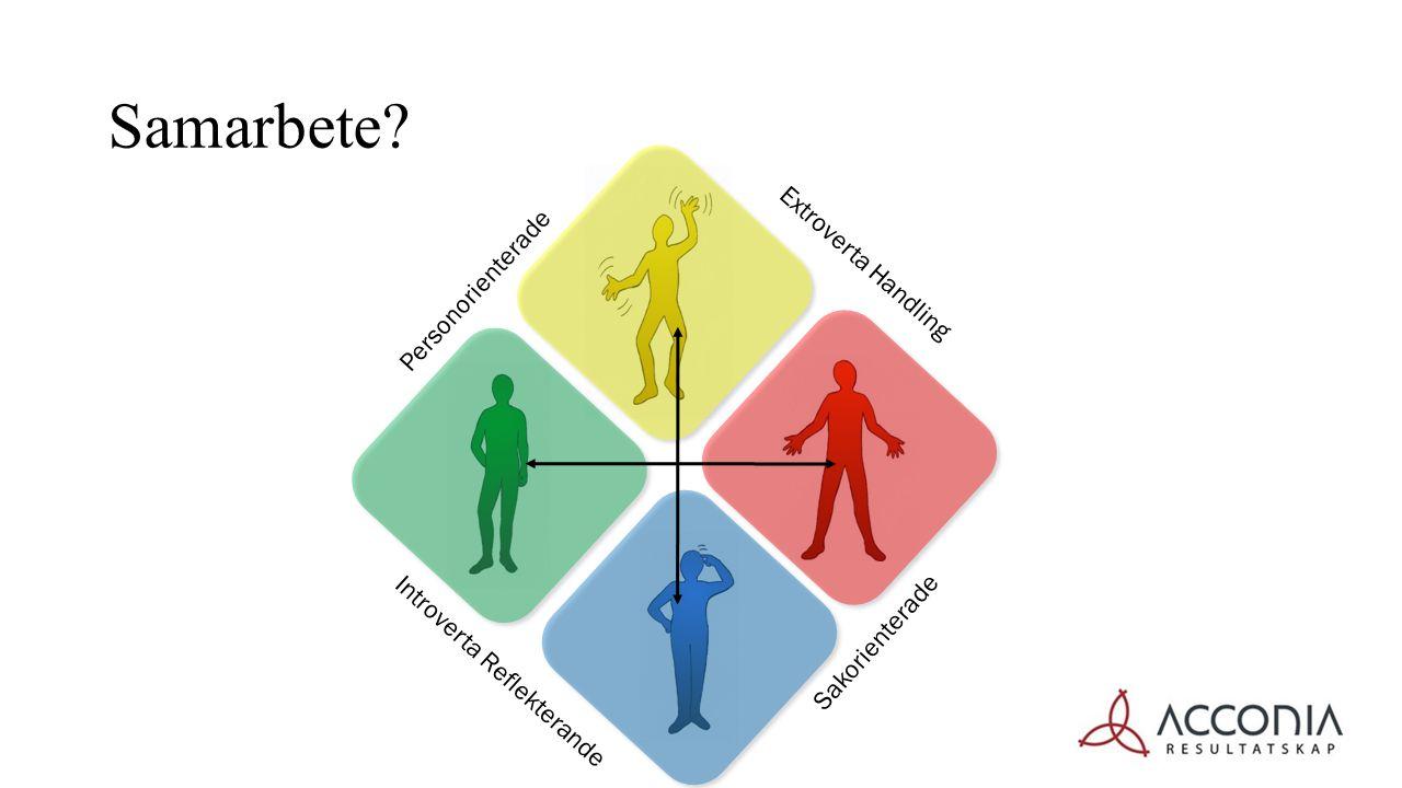 Personorienterade Sakorienterade Extroverta Handling Introverta Reflekterande Samarbete?