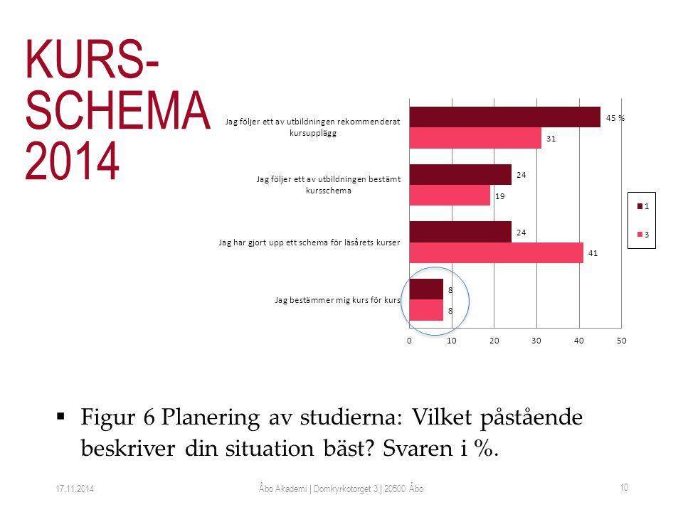  Figur 6 Planering av studierna: Vilket påstående beskriver din situation bäst.
