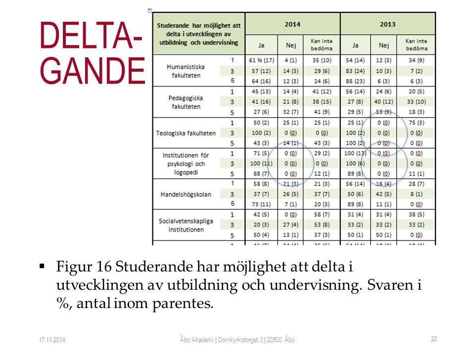  Figur 16 Studerande har möjlighet att delta i utvecklingen av utbildning och undervisning.