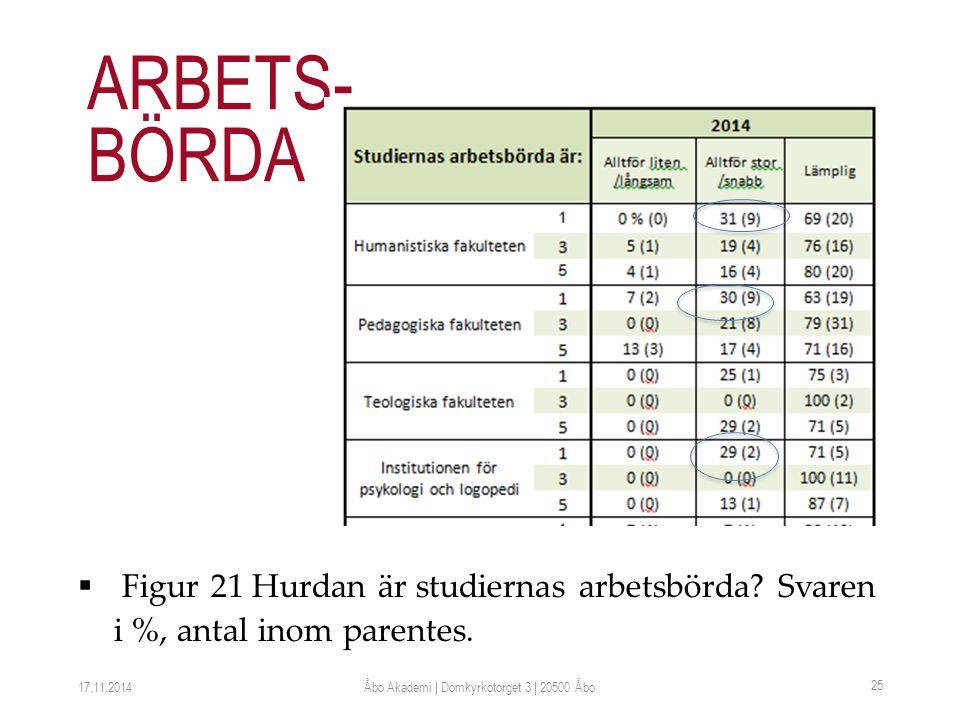  Figur 21 Hurdan är studiernas arbetsbörda. Svaren i %, antal inom parentes.