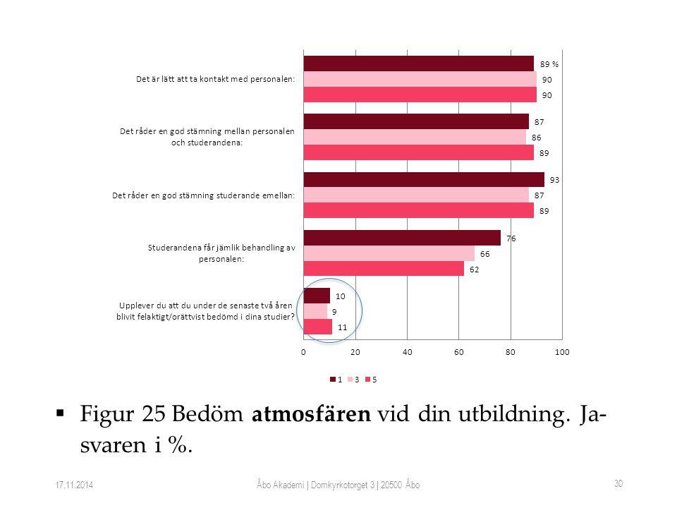  Figur 25 Bedöm atmosfären vid din utbildning. Ja- svaren i %.