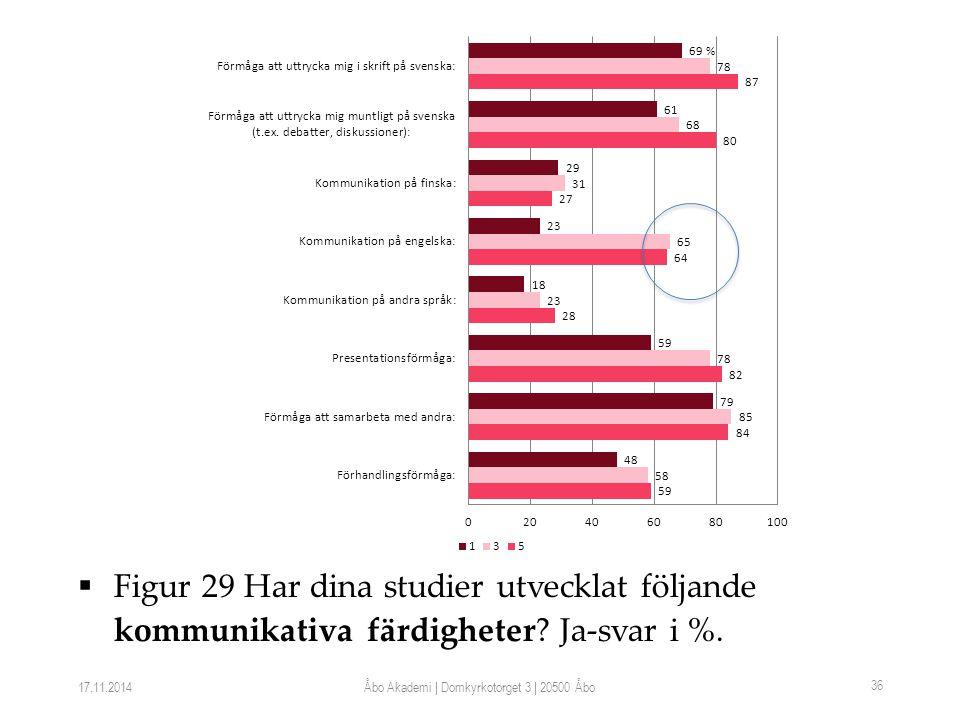  Figur 29 Har dina studier utvecklat följande kommunikativa färdigheter.