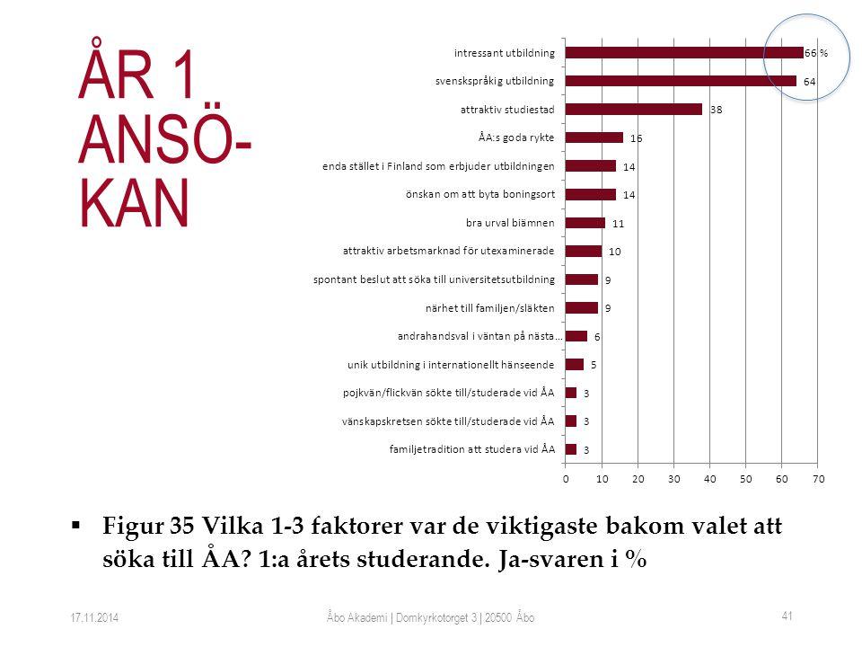  Figur 35 Vilka 1-3 faktorer var de viktigaste bakom valet att söka till ÅA.