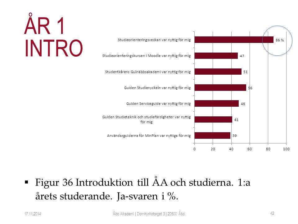 Figur 36 Introduktion till ÅA och studierna. 1:a årets studerande.