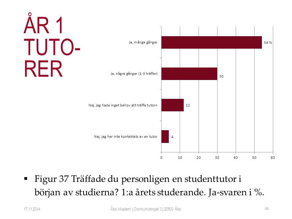  Figur 37 Träffade du personligen en studenttutor i början av studierna.