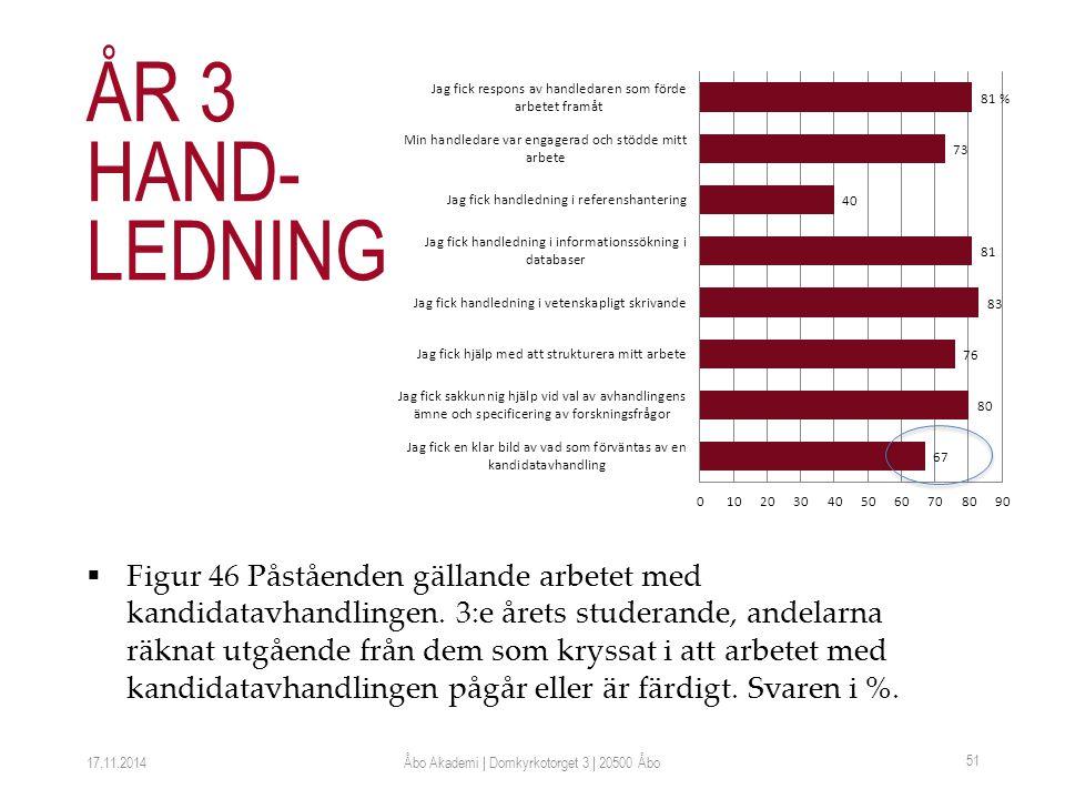  Figur 46 Påståenden gällande arbetet med kandidatavhandlingen.