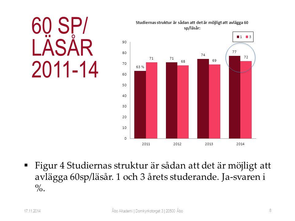  Figur 4 Studiernas struktur är sådan att det är möjligt att avlägga 60sp/läsår.