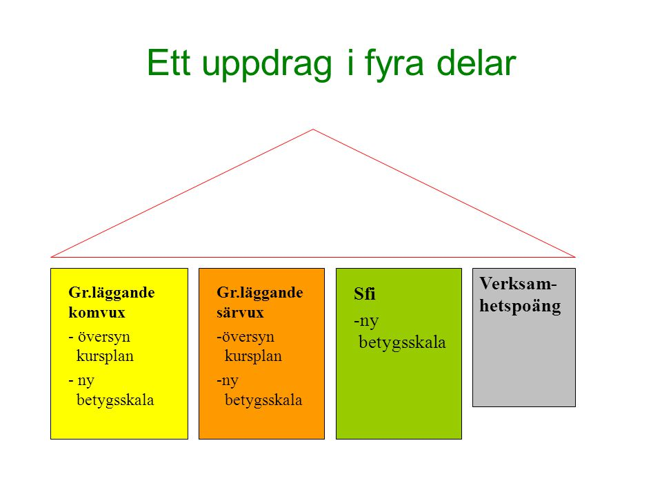 Ett uppdrag i fyra delar Gr.läggande komvux - översyn kursplan - ny betygsskala Gr.läggande särvux -översyn kursplan -ny betygsskala Sfi -ny betygsskala Verksam- hetspoäng