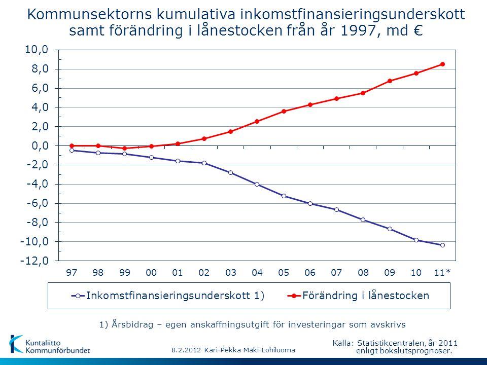8.2.2012 Kari-Pekka Mäki-Lohiluoma Källa: Statistikcentralen, år 2011 enligt bokslutsprognoser. 1) Årsbidrag – egen anskaffningsutgift för investering