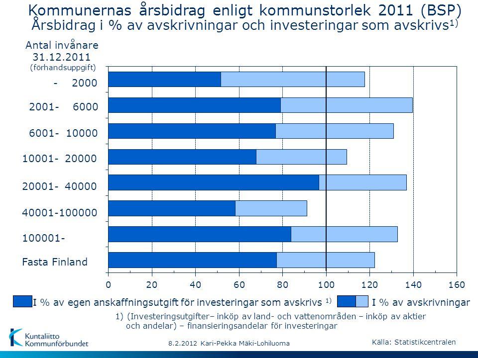 - 2000 Fasta Finland 40001-100000 10001- 20000 2001- 6000 20001- 40000 100001- 6001- 10000 8.2.2012 Kari-Pekka Mäki-Lohiluoma Kommunernas årsbidrag enligt kommunstorlek 2011 (BSP) Årsbidrag i % av avskrivningar och investeringar som avskrivs 1) I % av egen anskaffningsutgift för investeringar som avskrivs 1) I % av avskrivningar 1) (Investeringsutgifter– inköp av land- och vattenområden – inköp av aktier och andelar) – finansieringsandelar för investeringar Antal invånare 31.12.2011 (förhandsuppgift) Källa: Statistikcentralen