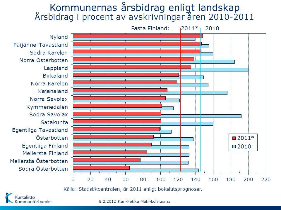 2011*2010Fasta Finland: Kommunernas årsbidrag enligt landskap Årsbidrag i procent av avskrivningar åren 2010-2011 8.2.2012 Kari-Pekka Mäki-Lohiluoma Källa: Statistikcentralen, år 2011 enligt bokslutsprognoser.