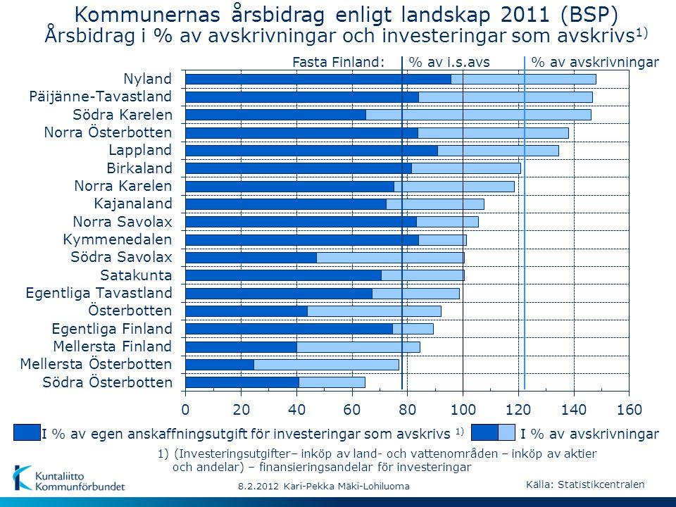 % av avskrivningar% av i.s.avsFasta Finland: 8.2.2012 Kari-Pekka Mäki-Lohiluoma I % av egen anskaffningsutgift för investeringar som avskrivs 1) I % av avskrivningar 1) (Investeringsutgifter– inköp av land- och vattenområden – inköp av aktier och andelar) – finansieringsandelar för investeringar Kommunernas årsbidrag enligt landskap 2011 (BSP) Årsbidrag i % av avskrivningar och investeringar som avskrivs 1) Källa: Statistikcentralen