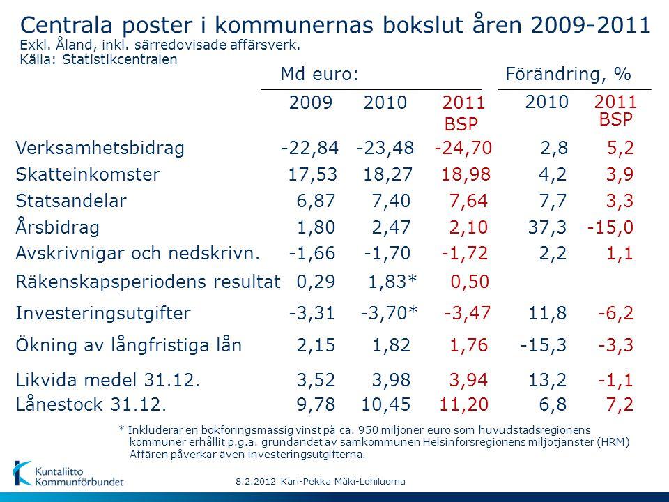 -22,84 17,53 9,78 2009 2011 BSP 2011 BSP 2,8 4,2 6,8 2010 6,877,7 1,8037,3 -1,662,2 0,29 Md euro: -3,3111,8 2,15-15,3 3,5213,2 8.2.2012 Kari-Pekka Mäki-Lohiluoma -23,48 18,27 10,45 2010 7,40 2,47 -1,70 1,83* -3,70* 1,82 3,98 Centrala poster i kommunernas bokslut åren 2009-2011 Exkl.