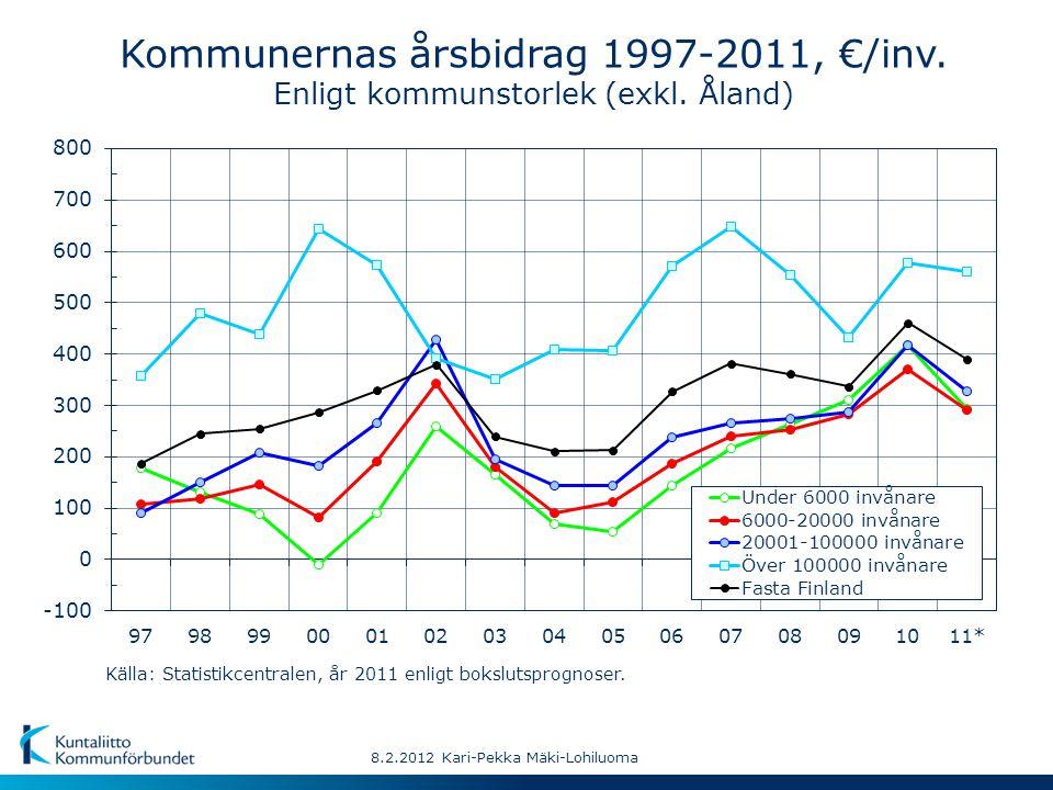 8.2.2012 Kari-Pekka Mäki-Lohiluoma Kommunernas årsbidrag 1997-2011, €/inv. Enligt kommunstorlek (exkl. Åland) Källa: Statistikcentralen, år 2011 enlig